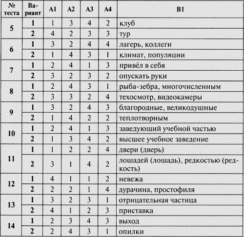 Контрольно-измерительные материалы обществознание 9 класс гдз