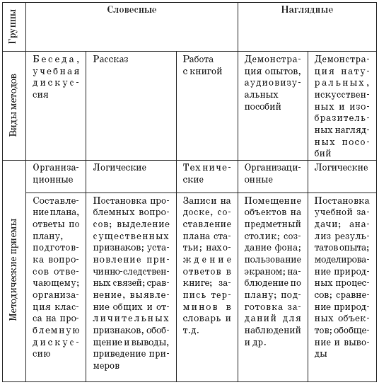 Взаимосвязь методов и приемов