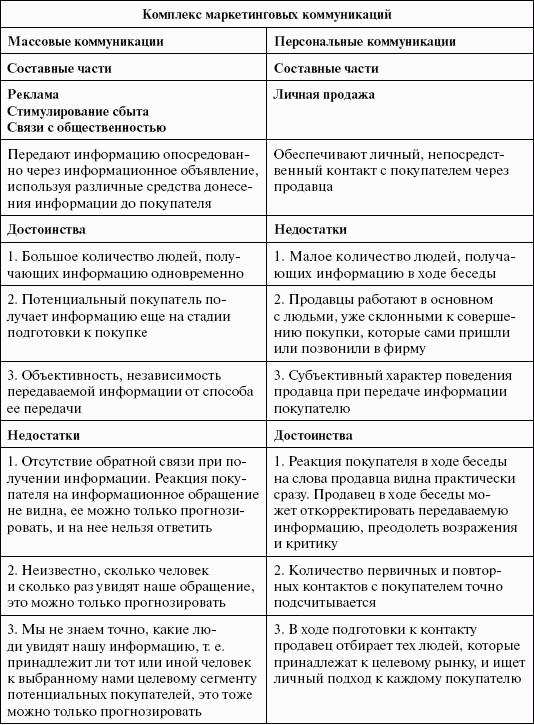 Таблица 1.8
