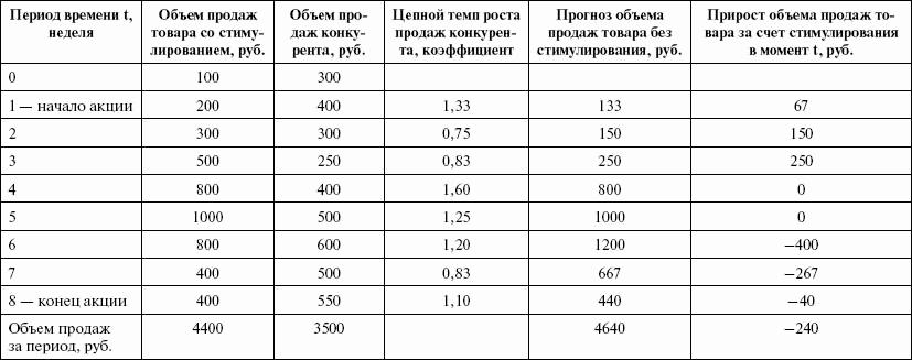 Стимулирование продаж (fb2) |