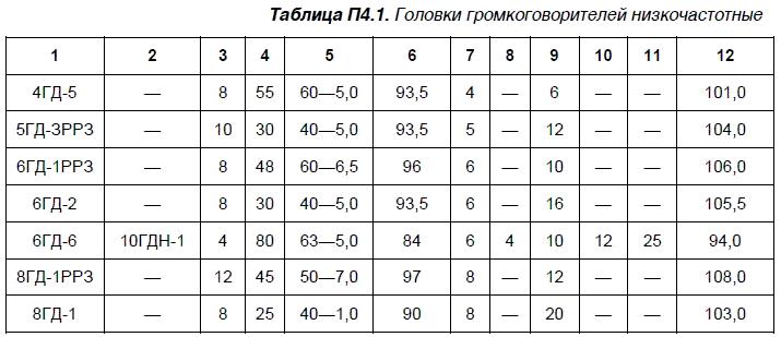 Примечание к таблицам П4.1…