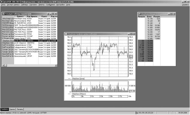 Самоучитель игры на бирже