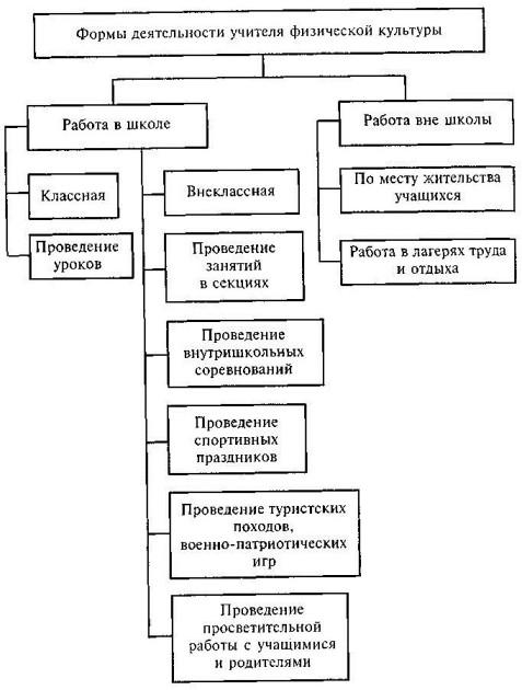 Психология физического