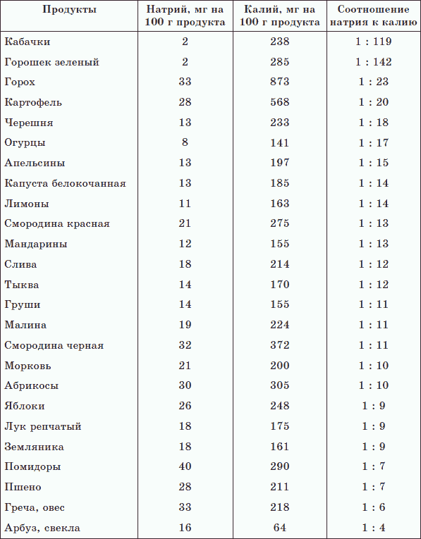 геннадий малахов очищение организма и правильное питание