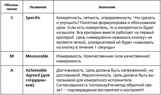 Таблица 2.1. Критерии SMART