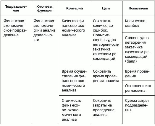 Сравнение цели и задачи