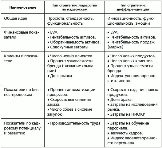 KPI и мотивация персонала.