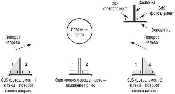 """Принципиальная схема робота изображена на рис.8.16.   """"Интеллект """" робота обеспечивается работой двух микроконтроллеров..."""
