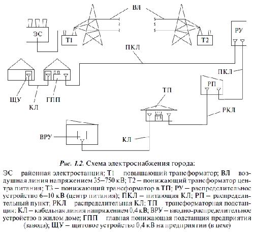 Принципы работы силового трансформатора