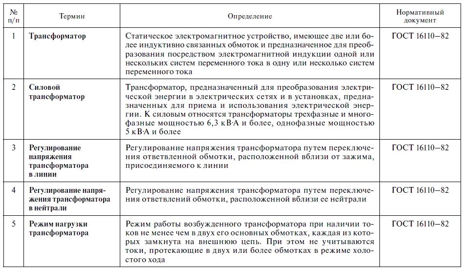 Таблица 2.1