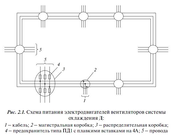 Система охлаждения ДЦ