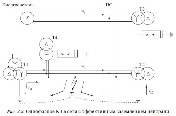 2.6. Заземление нейтралей трансформаторов.  Дугогасящие реакторы для компенсации емкостных токов.