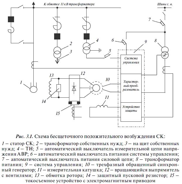Принципиальная схема бесщеточного положительного возбуждения СК мощностью 50 МВА приведена на рис.3.1...