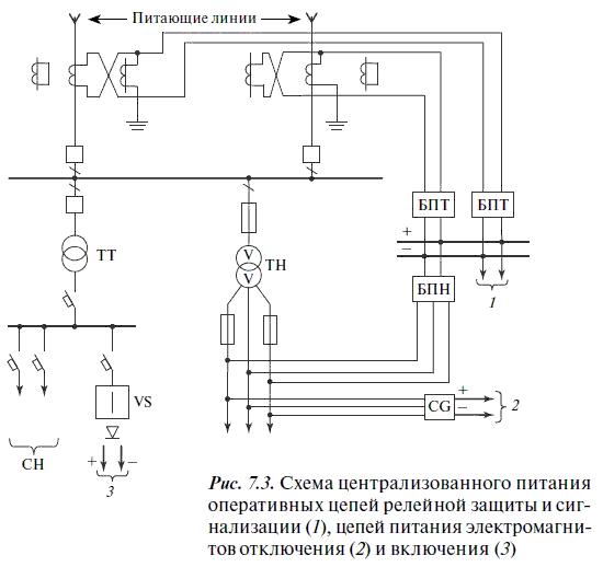 электрических подстанций и