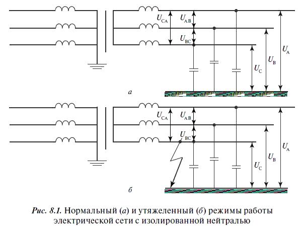 работы электрических сетей