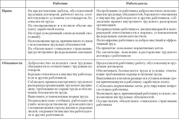 Правоведение (fb2) | Либрусек