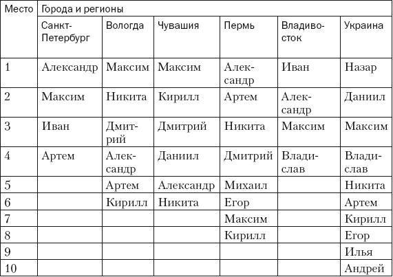 рейтинг имён в россии: