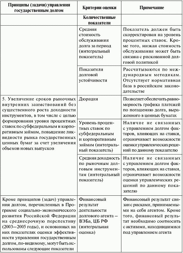 Государственный долг: анализ