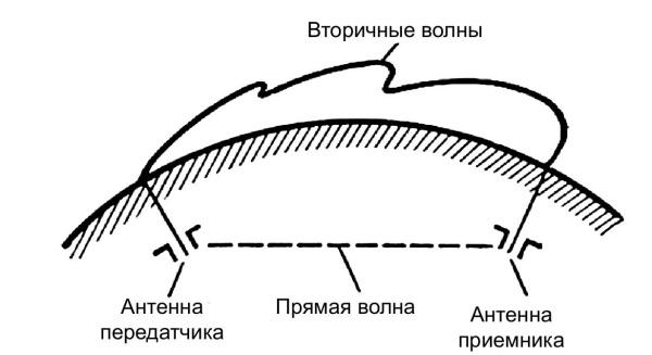 Схема распространения
