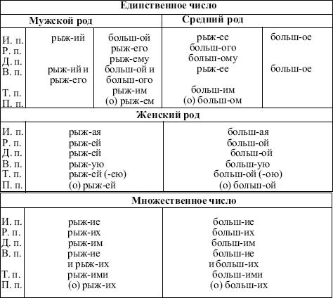 Современный русский язык.