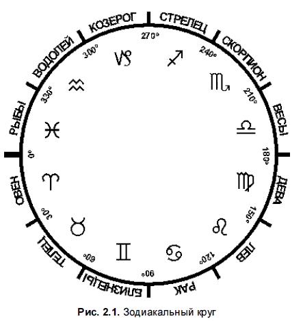 расшифровка композитного гороскопа
