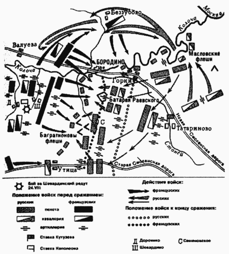 Бородинское сражение (26 августа 1812 г.) - схема, таблица.