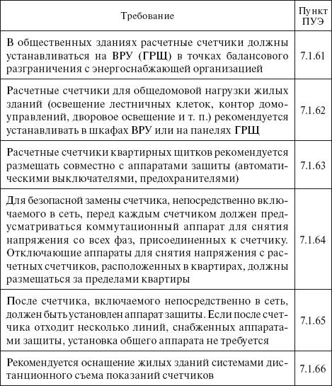 ХИЩЕНИЯ ЭЛЕКТРОЭНЕРГИИ