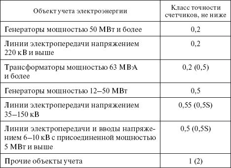 Классы точности измерительных