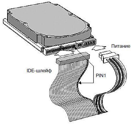 Общая схема подключения IDE-устройства (да, именно устройства, поскольку приводы CD/DVD подключаются аналогично)...