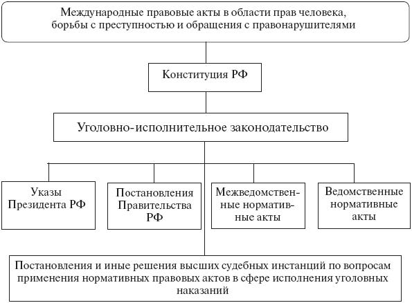 Рис. 2. Источники (формы) уголовно-исполнительного права Российской Федерации.