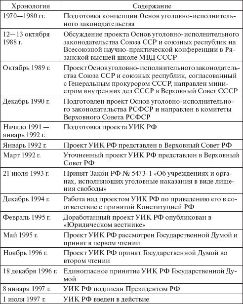 Принятие УИК РФ ознаменовало
