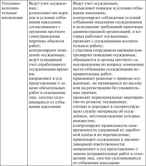 конспект международных документов по уголовно исполнительному праву