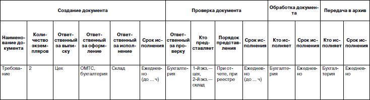 График документооборота в