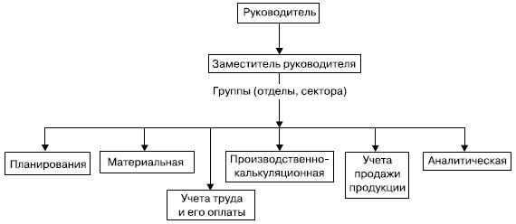 Учетная политика организаций