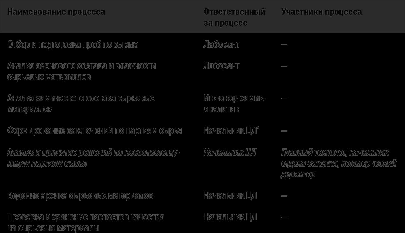 смк карты процесса закупки, блок-схема образец например