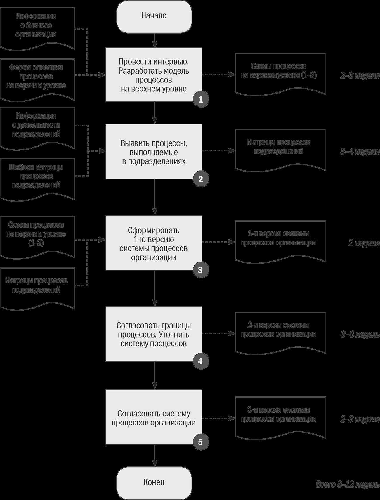 блок схема алгоритма работы отдела снабжения