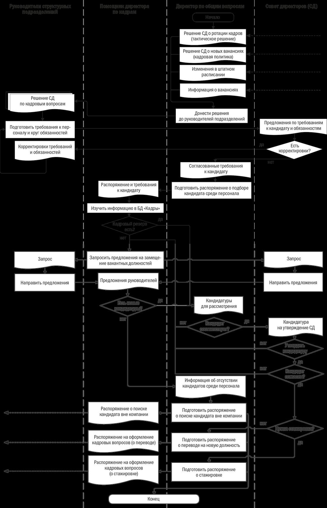 блок схема содержащая процедуру
