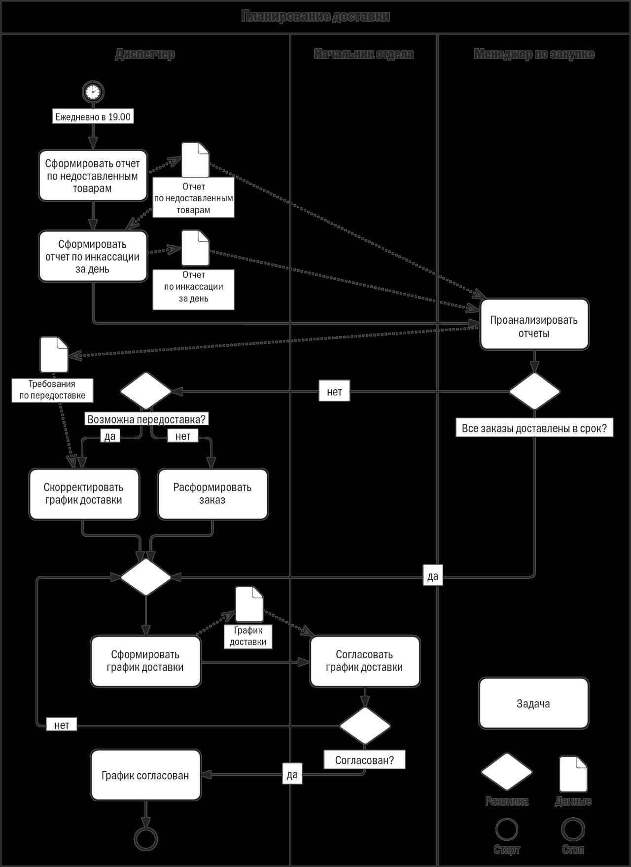 структурная схема казначейства на предприятии