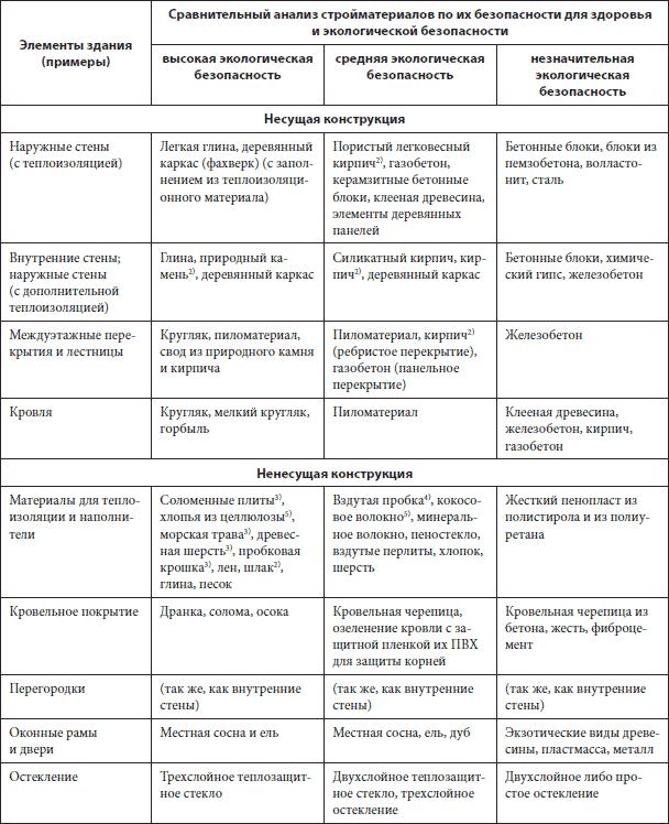 Таблица 5. Экологическая