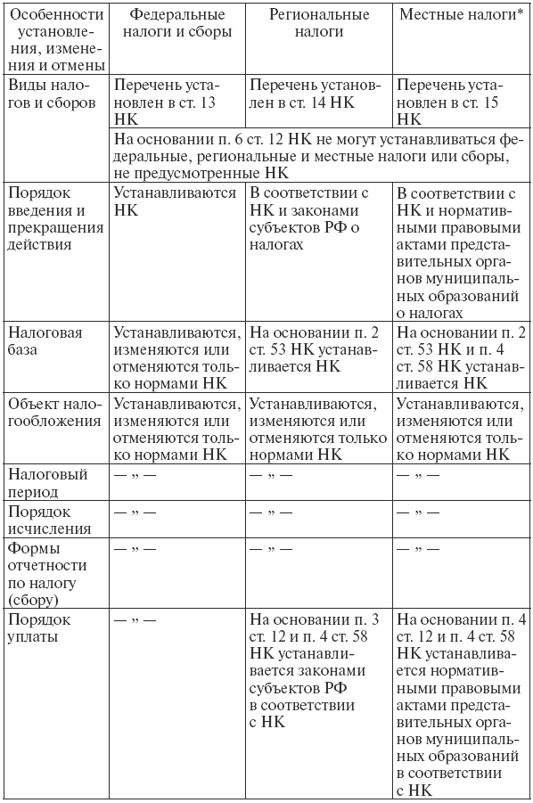 указанных субъектов РФ.