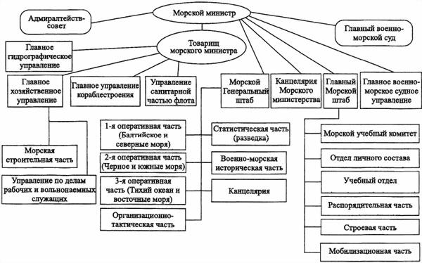 «Мозг» флота России: от Цусимы