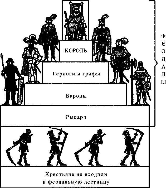 Феодальная лестница (из