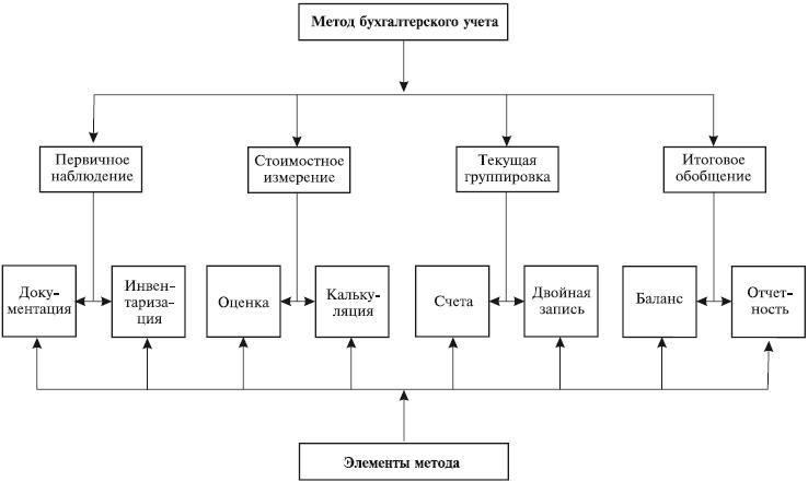 Элементы метода бухгалтерского