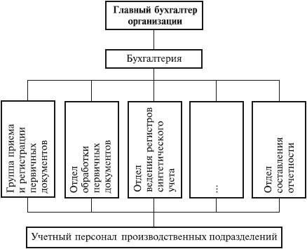 Рис.2.2.6. Схема комбинированной организации бухгалтерского учета по функциям персонала в процессе обработки данных и...