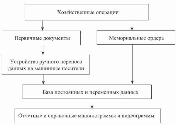 Рис.1.7. Схема мемориально-ордерной формы учета.