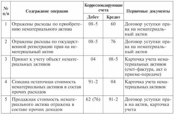 Типовая корреспонденция счетов