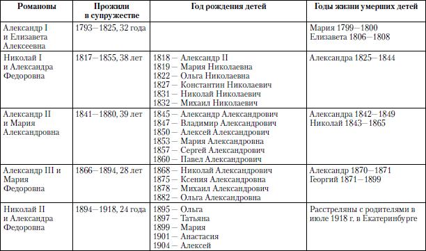 Федоровны с 1895 по 1904