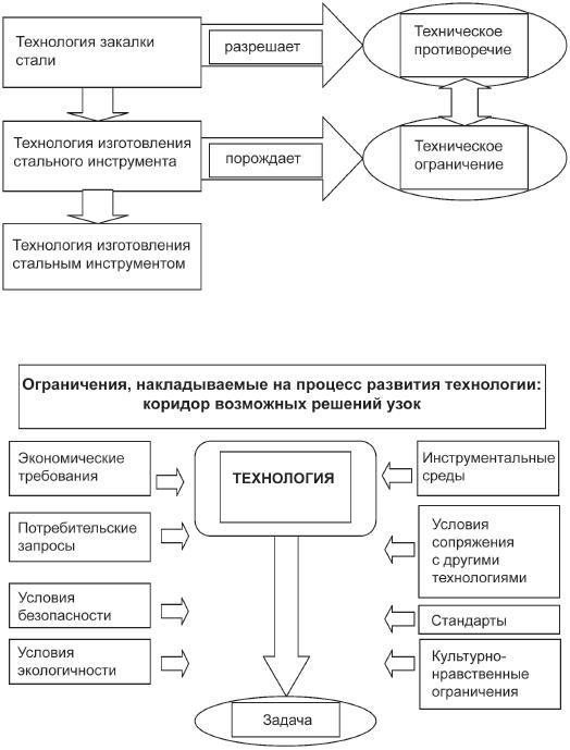 Инженерная эвристика (fb2) |