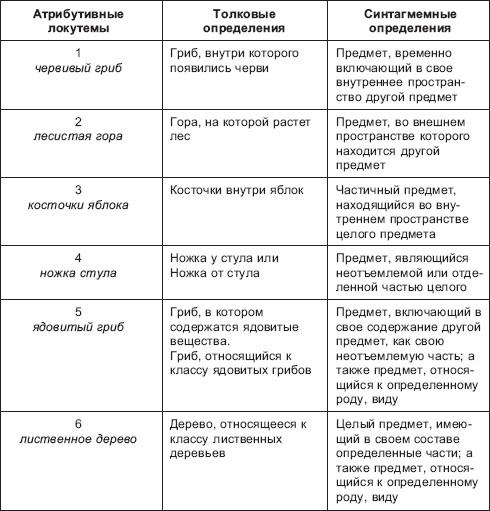 отношения между лингвемами