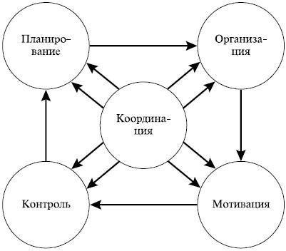 Совокупность целей организации